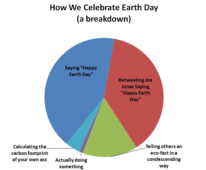 Earth day lessons tes teach how we celebrate earth day a pie chart breakdown tremendousnews ccuart Gallery